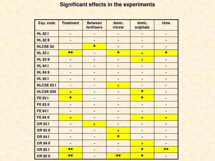 Significant effects in the experiments