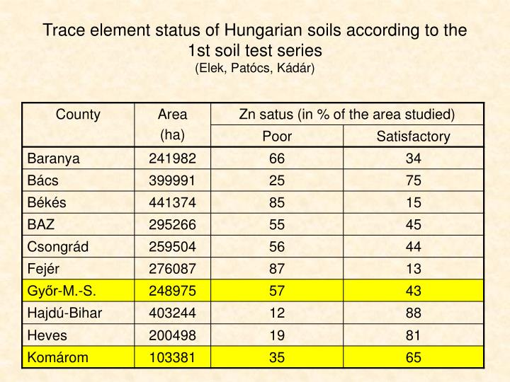 Trace element status of Hungarian soils according to the 1st soil test series