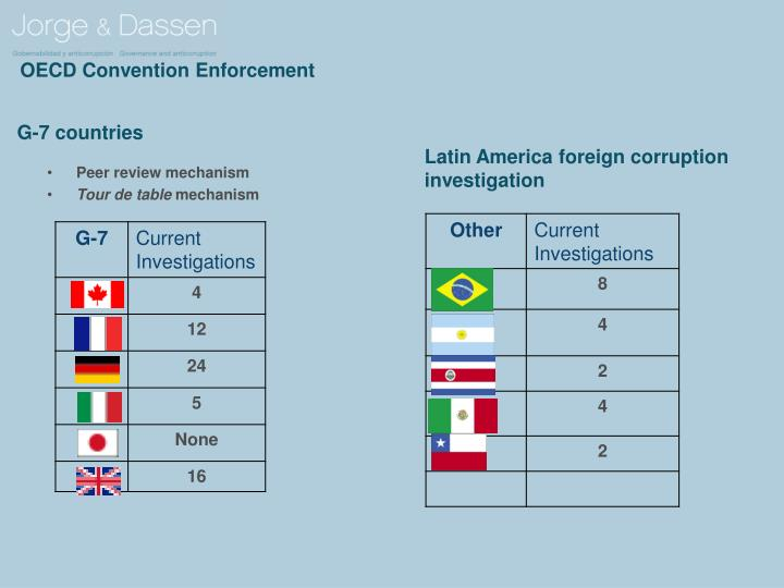 OECD Convention Enforcement