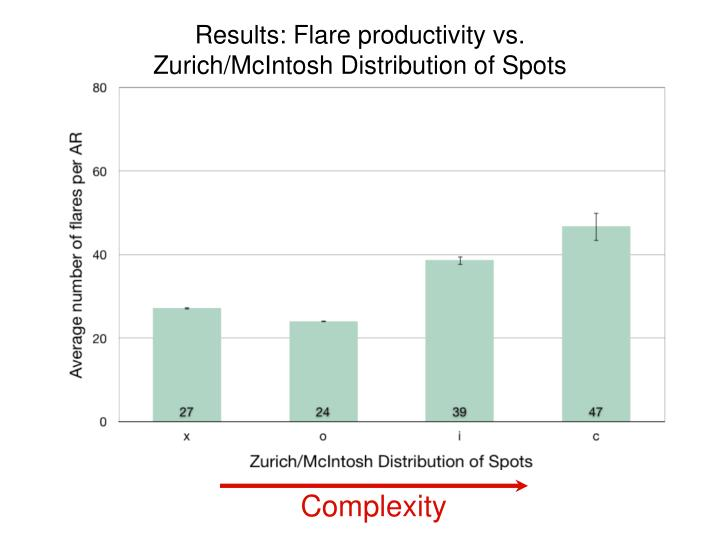 Results: Flare productivity vs.