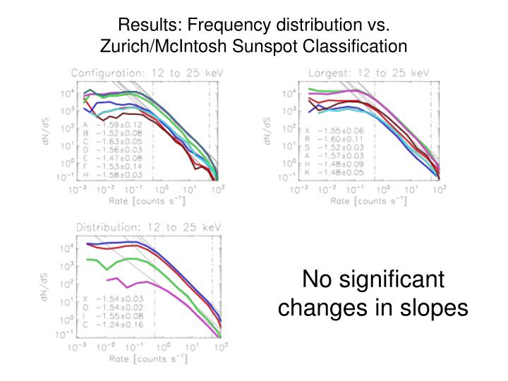 Results: Frequency distribution vs.