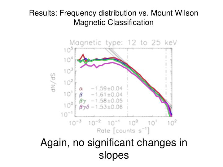 Results: Frequency distribution vs. Mount Wilson Magnetic Classification