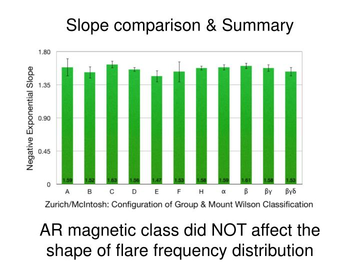 Slope comparison & Summary