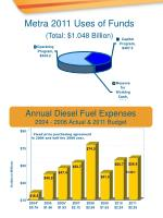 metra 2011 uses of funds total 1 048 billion