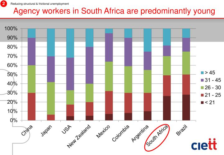 Agency workers in South Africa are predominantly young