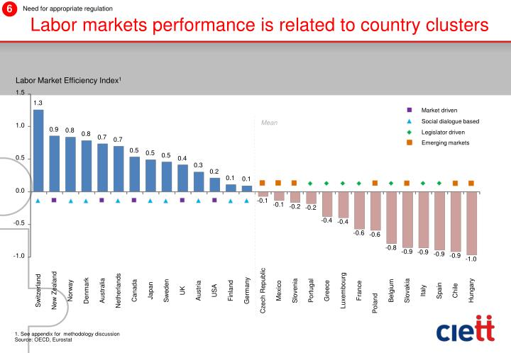 Labor markets performance is related to country clusters