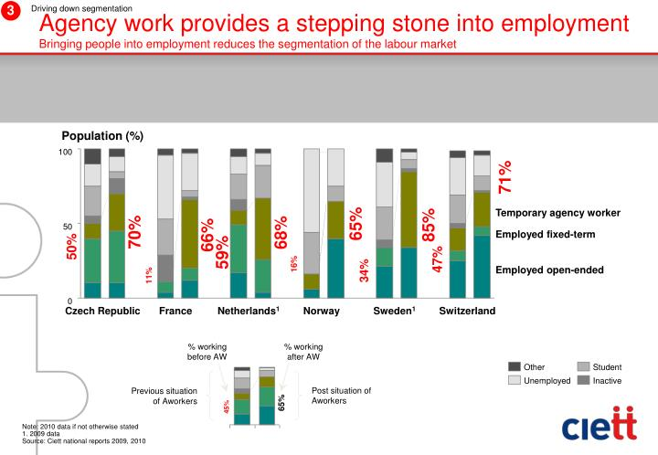 Agency work provides a stepping stone into employment