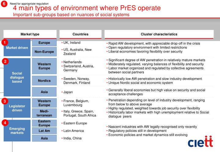 4 main types of environment where PrES operate
