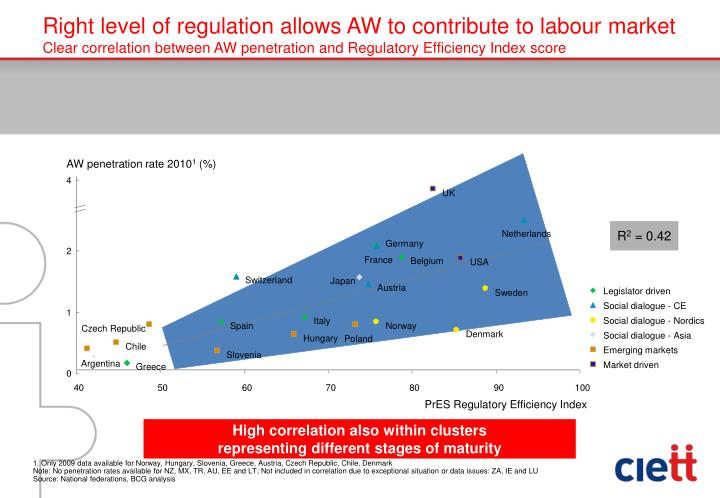 Right level of regulation allows AW to contribute to labour market