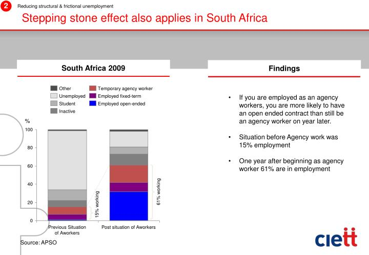 Stepping stone effect also applies in South Africa
