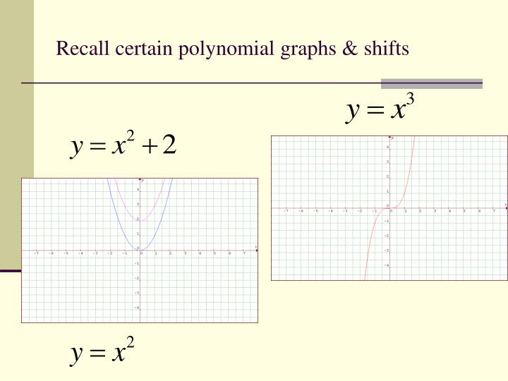 Recall certain polynomial graphs & shifts