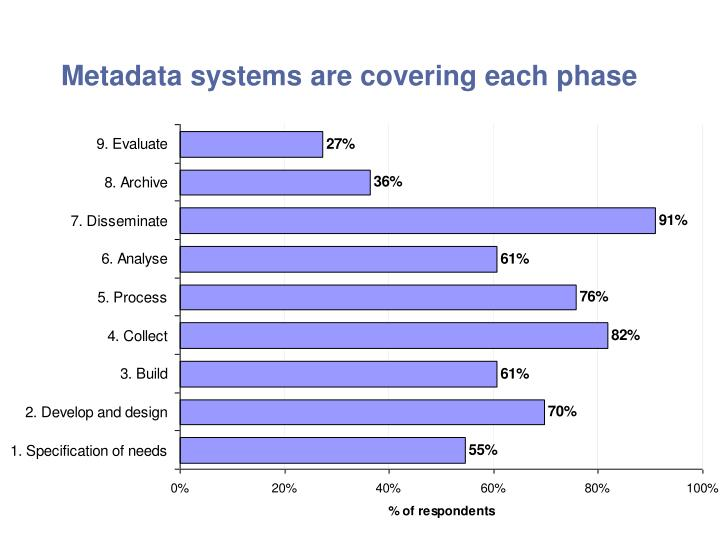 Metadata systems are covering each phase