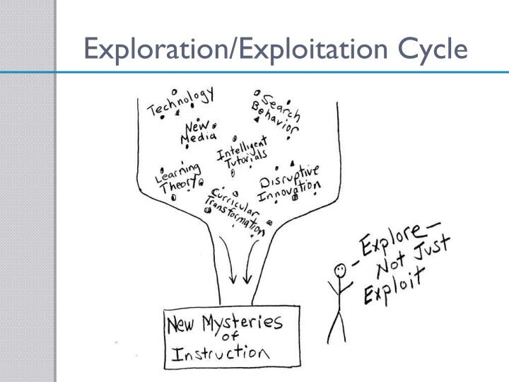 Exploration/Exploitation Cycle