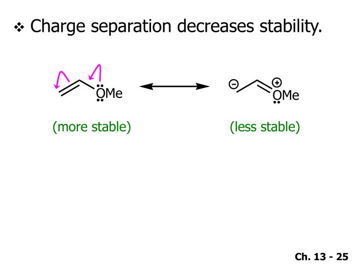 Charge separation decreases stability.