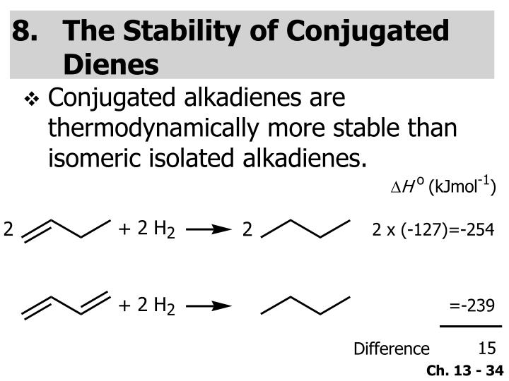 The Stability of Conjugated