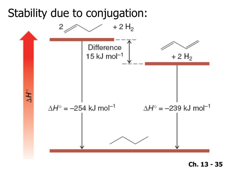 Stability due to conjugation:
