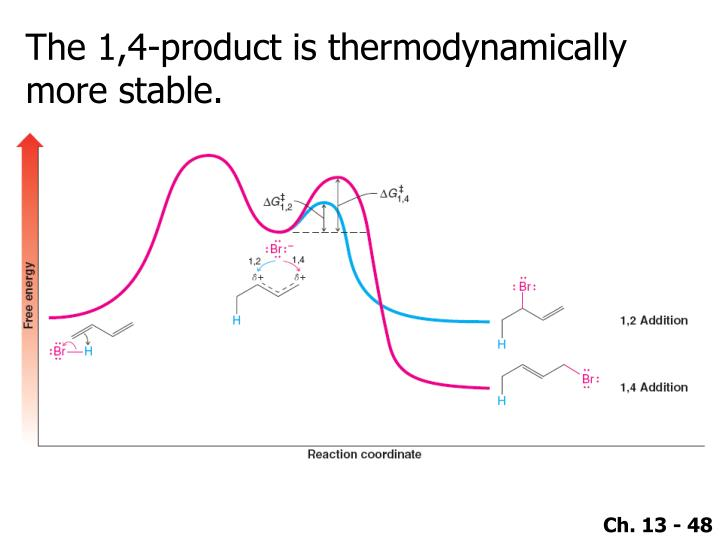 The 1,4-product is thermodynamically more stable.