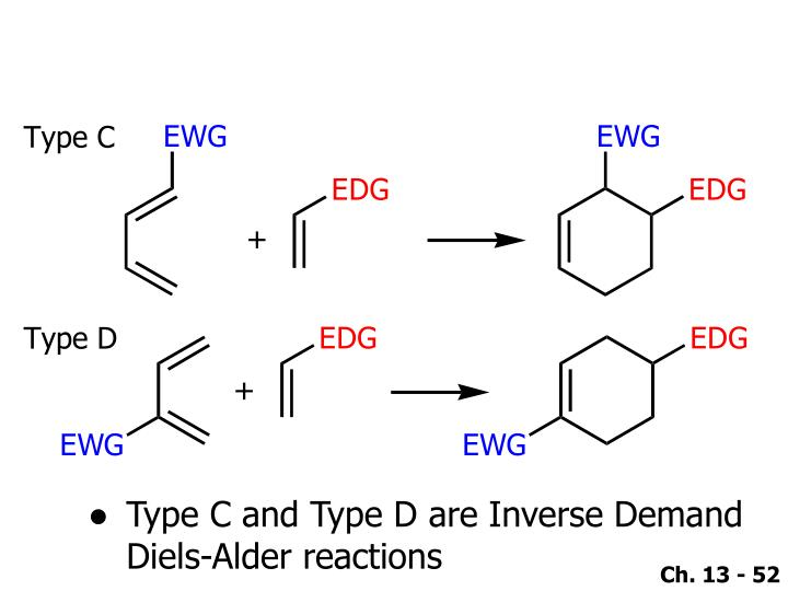 Type C and Type D are Inverse Demand Diels-Alder reactions