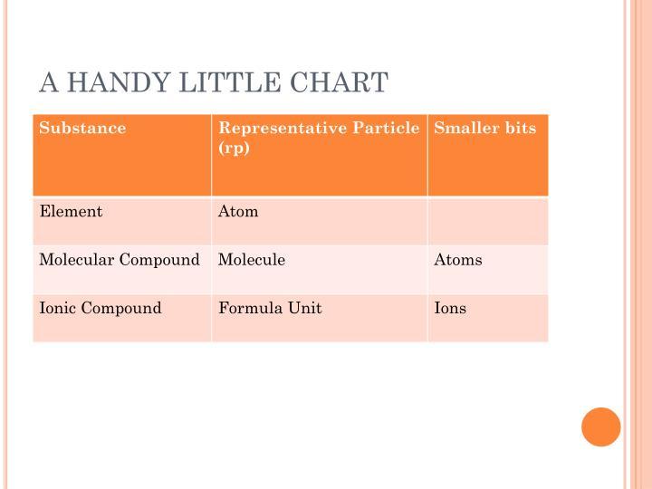 A HANDY LITTLE CHART