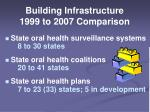 building infrastructure 1999 to 2007 comparison