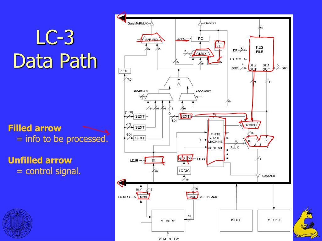 ppt - lc-3 instruction set architecture powerpoint presentation ...  slideserve