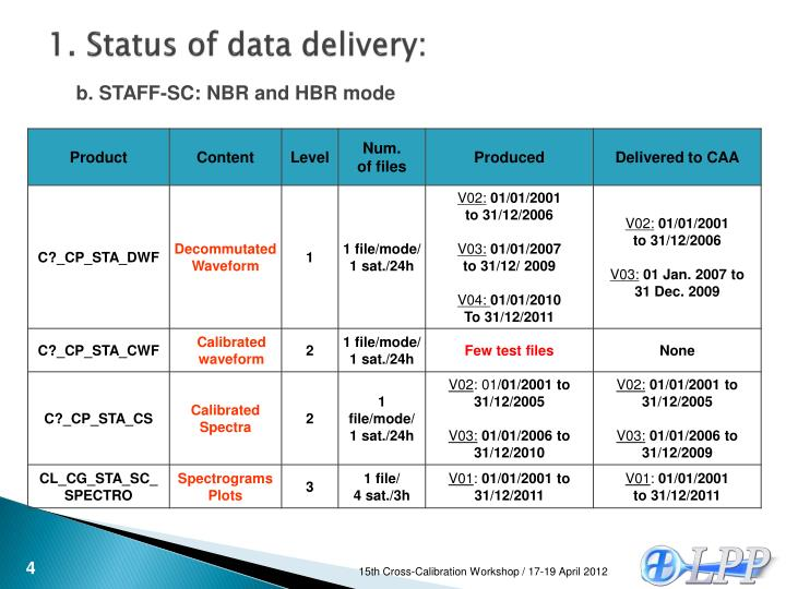 1. Status of data delivery: