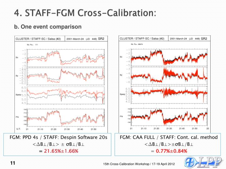 4. STAFF-FGM Cross-Calibration:
