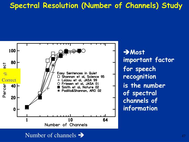 Spectral Resolution (Number of Channels) Study