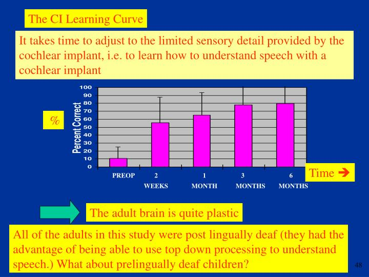 The CI Learning Curve