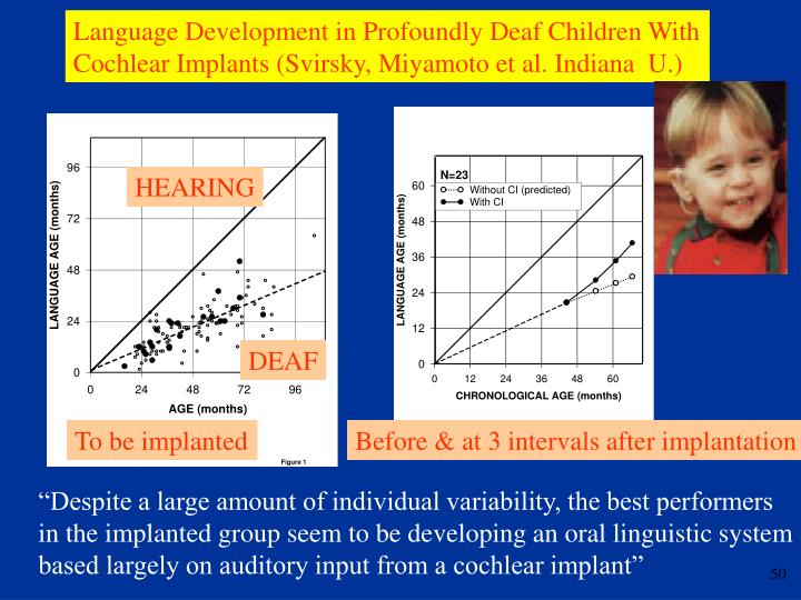 Language Development in Profoundly Deaf Children With