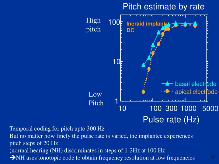 Pitch estimate by rate