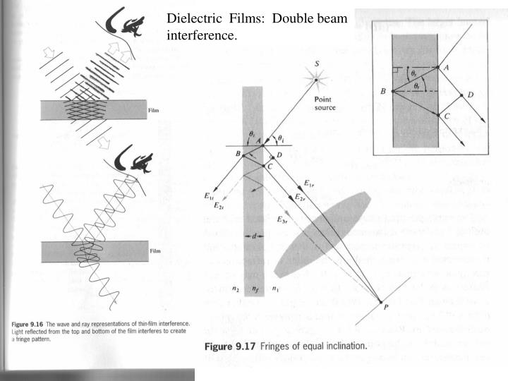 Dielectric  Films:  Double beam interference.