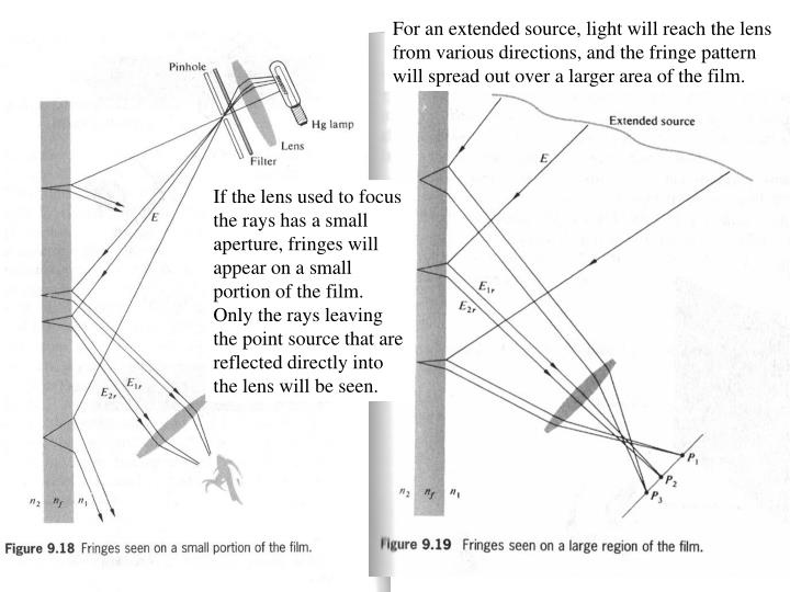 For an extended source, light will reach the lens from various directions, and the fringe pattern will spread out over a larger area of the film.