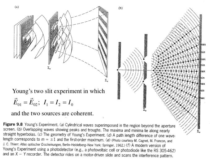 Young's two slit experiment in which