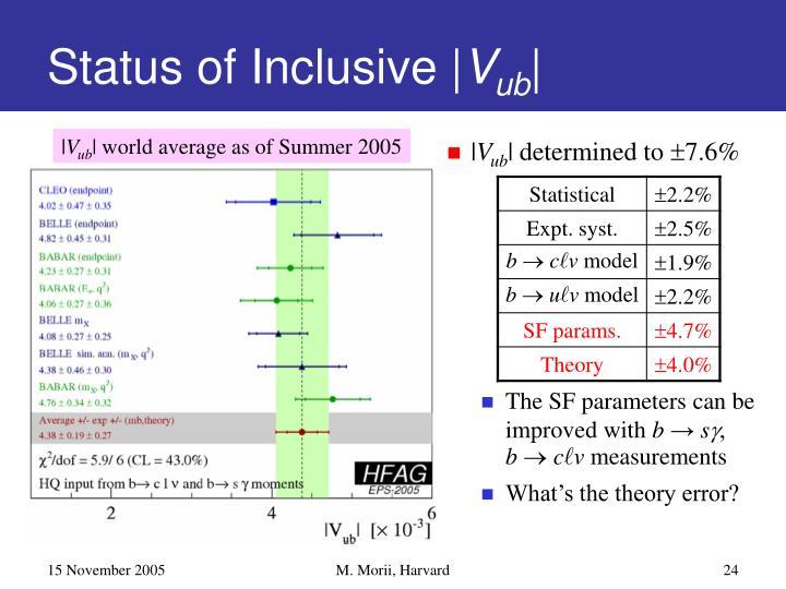 Status of Inclusive |