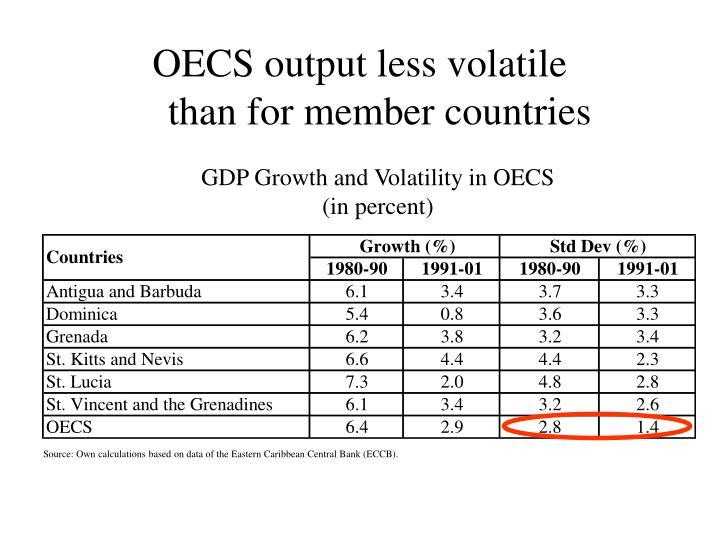 OECS output less volatile