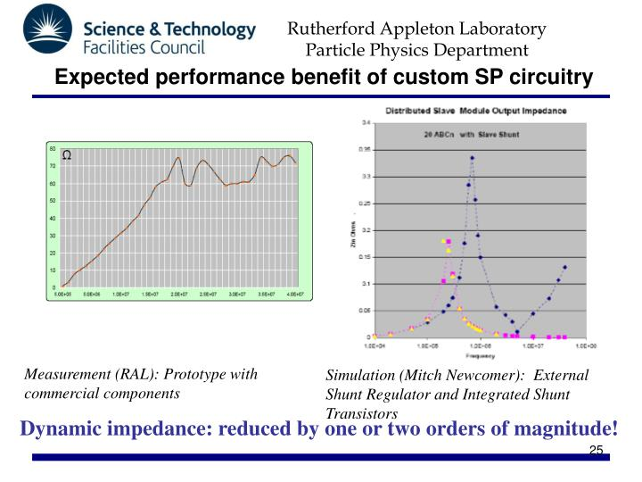 Expected performance benefit of custom SP circuitry