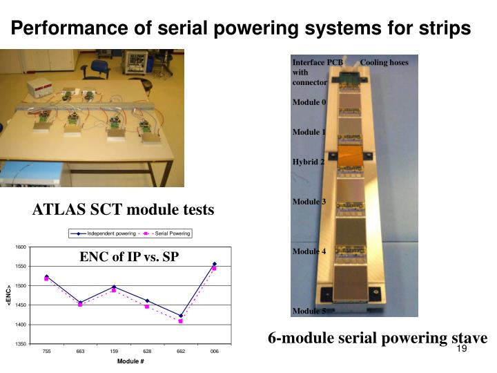 Performance of serial powering systems for strips
