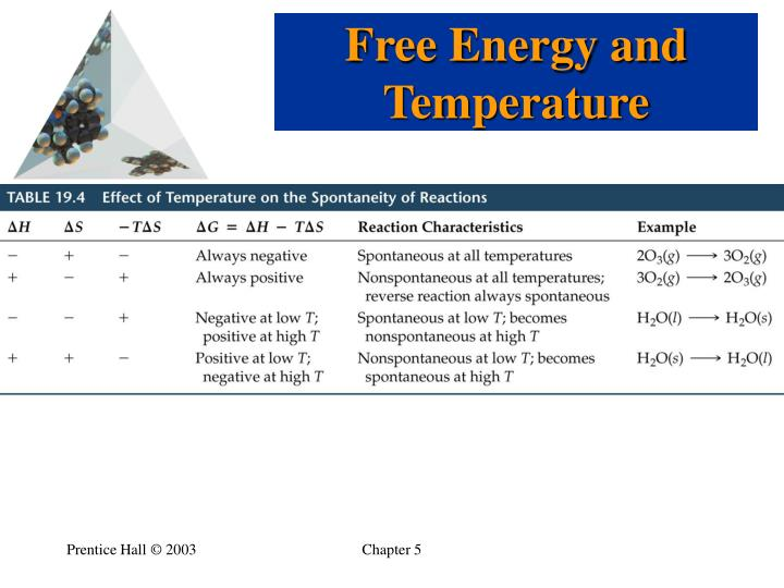 Free Energy and Temperature