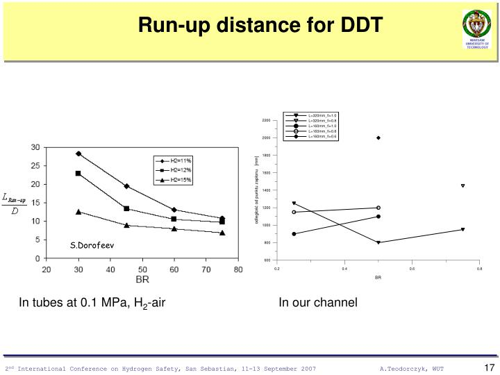 Run-up distance for