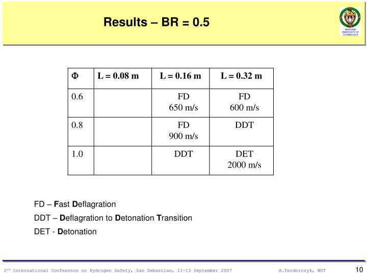 Results – BR = 0.5