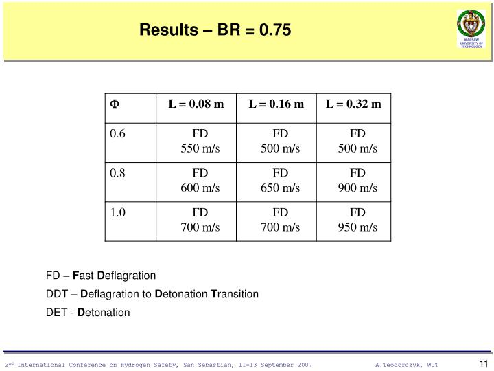 Results – BR = 0.75