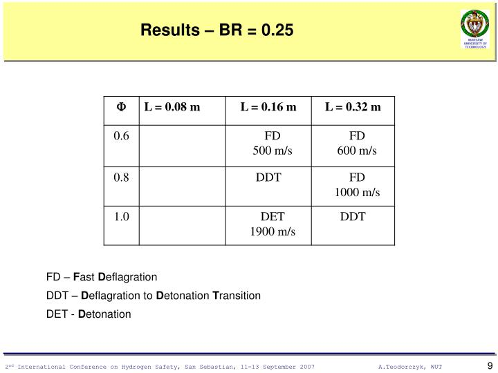 Results – BR = 0.25