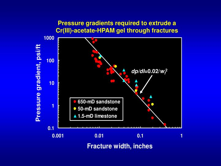 Pressure gradients required to extrude a Cr(III)-acetate-HPAM gel through fractures