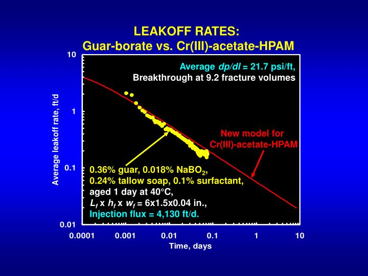 LEAKOFF RATES: