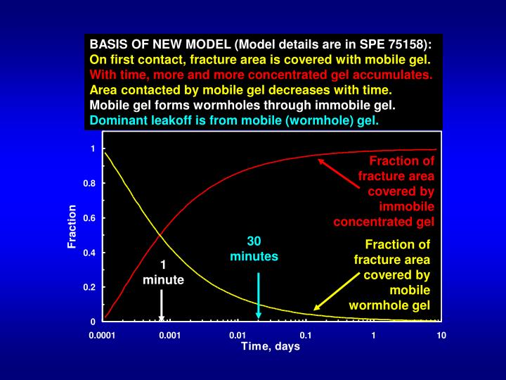 BASIS OF NEW MODEL (Model details are in SPE 75158):