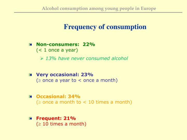Frequency of consumption