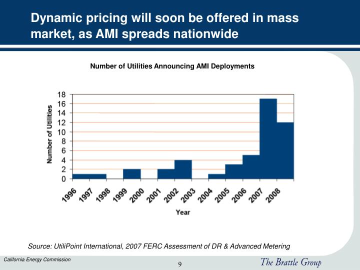 Dynamic pricing will soon be offered in mass market, as AMI spreads nationwide
