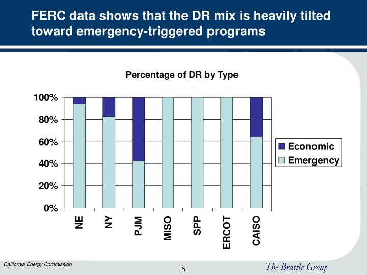 FERC data shows that the DR mix is heavily tilted toward emergency-triggered programs
