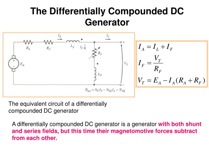 The Differentially Compounded DC Generator